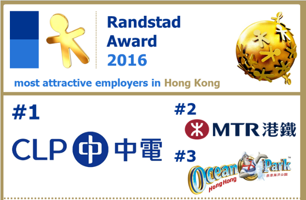 CLP Power crowned Hong Kong's most attractive company | HR News - HR Magazine | HR Online