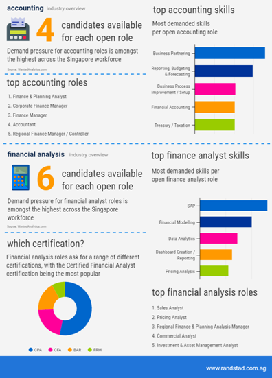 Accounting and finance industry outlook 2017 | HR News - HR Magazine | HR Online